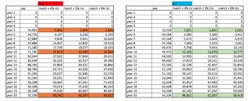 Cost Of Living Spreadsheet Blended Retirement System Spreadsheet Guide