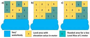 remote sensing free full text uncertainties in tidally