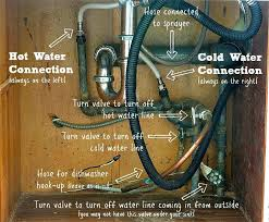 How To Replace A Kitchen Sink Faucet Dishwasher Valve On Sink How Much To Install A Kitchen Sink How To