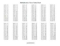 free printable large multiplication chart multiplication times table printable large multiplication charts