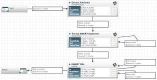 database ingest with nifi batchiq