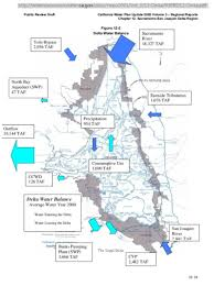 California Aqueduct Map Where Did The Water Go