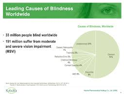 Childhood Blindness Causes A20170222analystmeetingw