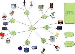 18 work power energy worksheet answers potential energy
