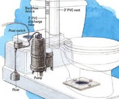 Basement Bathroom Ejector Pump Basement Toilets U2013 How They Work U2013 What To Buy