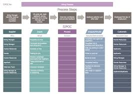 Business Processes Business Process Mapping Sipoc Diagram Hiring Process Png Sipoc Template