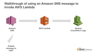 amazon sns aws mobile with lambda and sns