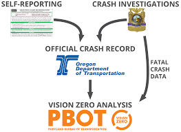 Portland Traffic Map by How Crash Data Works Traffic Safety Resources The City Of