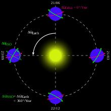 sun synchronous orbit