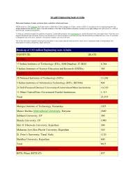 engineering education in india total no of seats states wise for