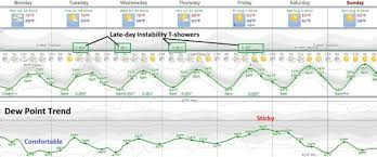Comfortable Dew Points A Comfortable Week Heating Up Again Next Weekend Startribune Com