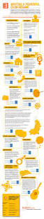 Resume Writing Job by Writing A Powerful Cv Or Résumé Infographic Some Useful Cv
