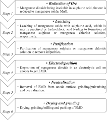 electrolytic manganese dioxide emd a perspective on worldwide