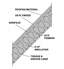 Tongue And Groove Roof Sheathing by Habitat Post U0026 Beam