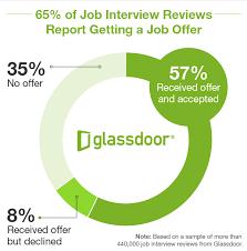 glass door jobs reviews why interview sources matter in hiring exploring glassdoor
