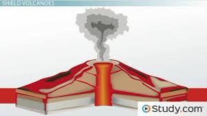 types of volcanoes shield cinder cones u0026 composite cones video