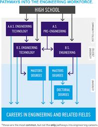 pathways to careers in mechanical engineering