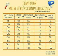 tableau de conversion pour la cuisine tableau conversion farine de blé vs farines sans gluten cuisine