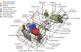 vehicle components for drivers ed ca learners permit class my