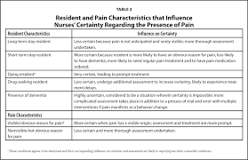 understanding nurses u0027 decisions to treat pain in nursing home