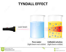 the scattering of light by colloids is called what is tyndall effect which kinds of solution show it brainly in