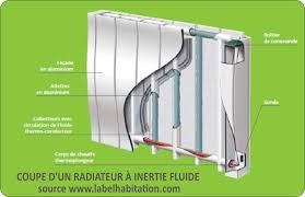 inertie seche ou fluide chambre radiateur inertie seche ou fluide pour chambre top beautiful de