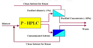 genesis hplc product concentration u0026 solvent recovery