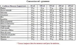 conversion cuisine gramme tasse conversion ml gr ma cuisine tupperware