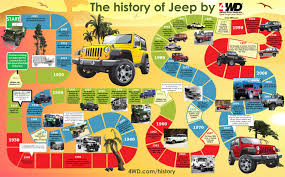 cartoon jeep side view jeep history through the years from bantam to willys 4wd com