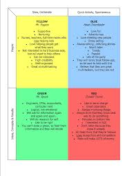 true colors personality chart and on pinterest idolza