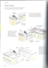 Outdoor Kitchen Design Plans Free Outdoor Kitchen Island Designs Size Of Small Best Simple
