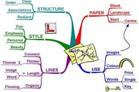 synonym for map how to memorize mind maps synonym