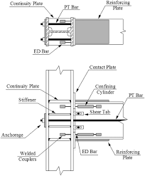 computational framework for automated seismic design of steel