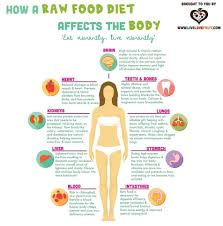 7 day raw food challenge veggies vegans and raw vegan