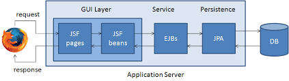 tutorial java primefaces creating jsf ejb jpa application with wildfly using eclipse