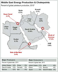 Middle Eastern Map Map Middle East Energy Production Chokepoints Business Insider