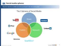 digital communications strategy