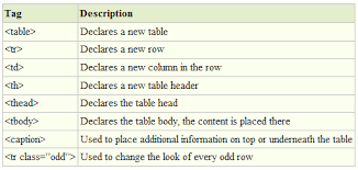 Html Table Header Row How To Style Your Articles Differently Using Html Tables Pro