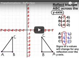 sixth grade interactive math skills transformations