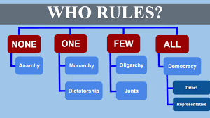who rules types of government youtube