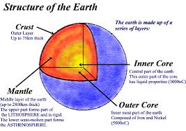 Earths Interior Diagram Plate Tectonics Copy1 On Emaze