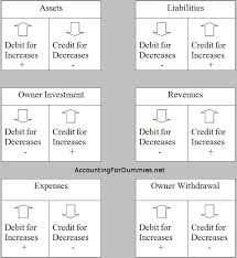 25 unique accounting classes ideas on pinterest learn