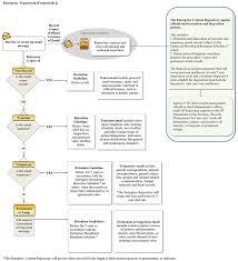 division of revenue image certification