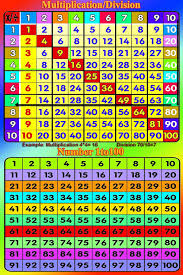 Division Table Chart Laminated Multiplication Division Square Number 1 100 Educational