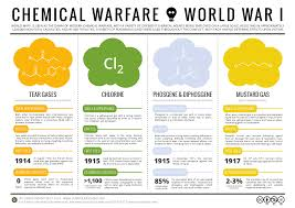 compound interest chemical warfare poison gases in world war 1