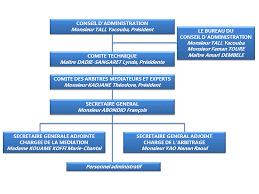 chambre d arbitrage de organisation cour d arbitrage de côte d ivoire caci