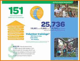 free annual report template non profit 5 nonprofit annual report template expense report
