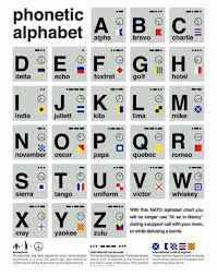 Alphabet Meme - 25 best memes about phonetic alphabet phonetic alphabet memes
