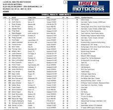 2015 ama motocross schedule motoxaddicts race results 2015 glen helen national