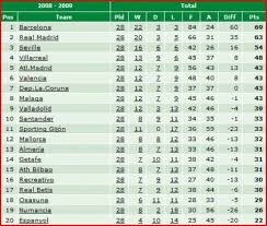 la liga table 2015 16 spanish la liga standings indusage